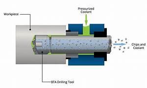 Bta Machine Overview