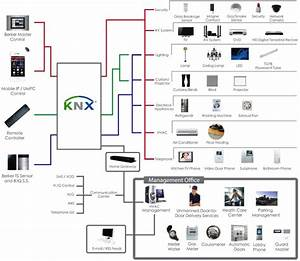 Smart Home Knx : best practice integrated system design the right choice ~ Lizthompson.info Haus und Dekorationen