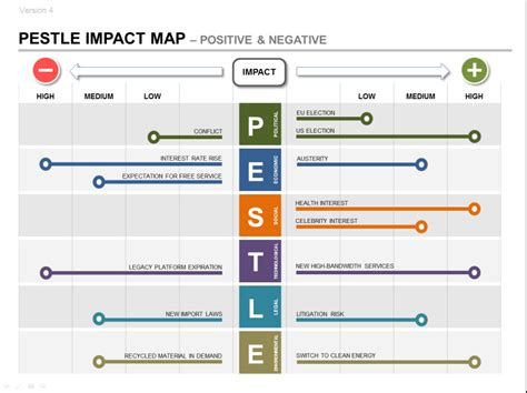 pestle analysis template pestle product strategy ppt impact roadmap plan