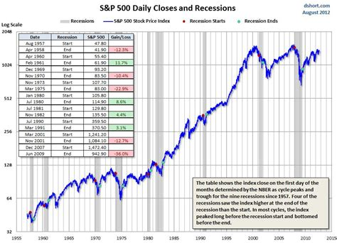 The S&p 500 And Recessions