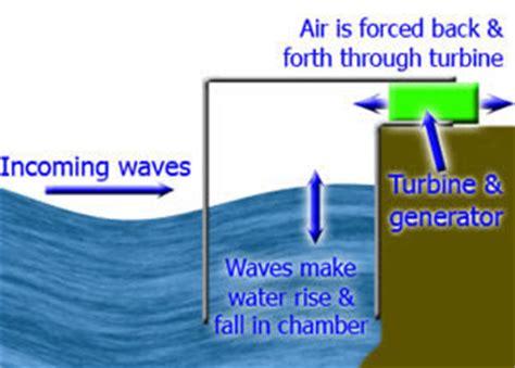 Croxfiber Sportfishos Lounge Using Ocean Power