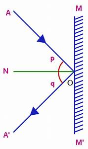 What Is The Radius Of The Curvature Of A Plane Mirror