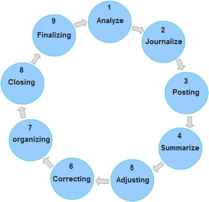 accounting cycle explanation steps exle