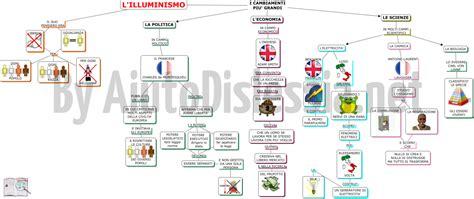 Mappe Concettuali Sull Illuminismo by Rivoluzione Francese Mappa Concettuale Aiutodislessia