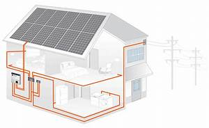 Types Of Residential Systems