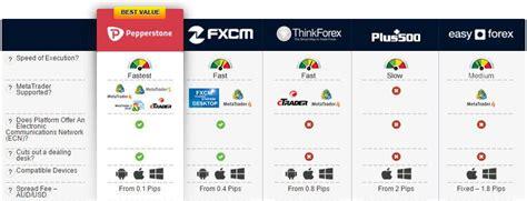 forex trading platforms reviews fxcm review best forex trading platform in australia