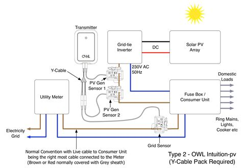 What Is A Type 2 Solar Pv Installation?