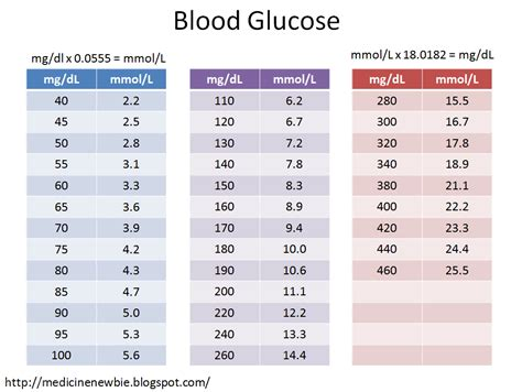 medicine newbie blood glucose fasting  random
