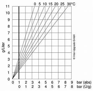 Wasser Berechnen : karbonisierungsanlagen interupgrade gmbh ~ Themetempest.com Abrechnung