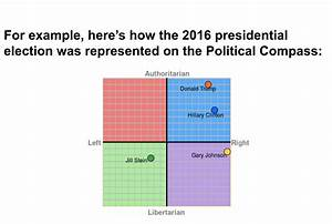 The Political Compass Of America Charted The Outsider