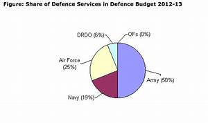 India's Defence Budget 2012-13 – Analysis – Eurasia Review