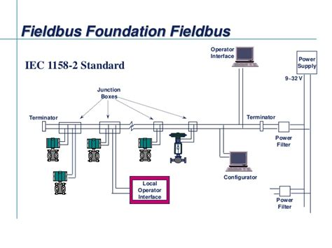 Fieldbus Tutorial Part 4 - Installation of Fieldbus