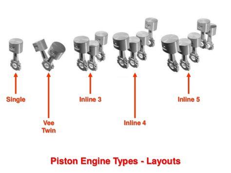 Piston Engines Types