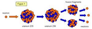 Uranium Atom Split   g...Uranium Atom