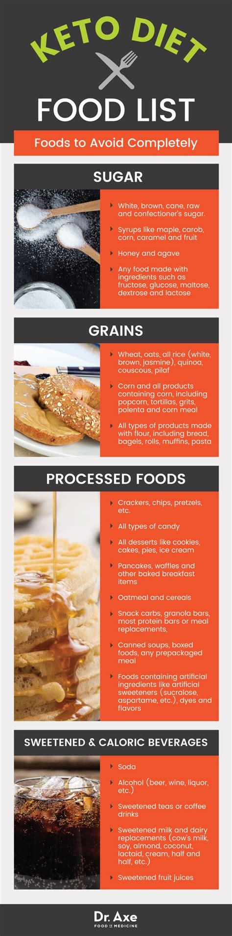 keto diet food list including    worst keto