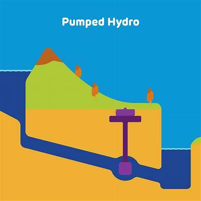 Storage Energy Hydropower Battery Electricity Technology Pumped