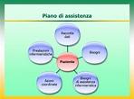 Piani assistenza infermieristica – Trattamento marmo cucina