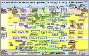 Acquisition Life Cycle Chart For Ais