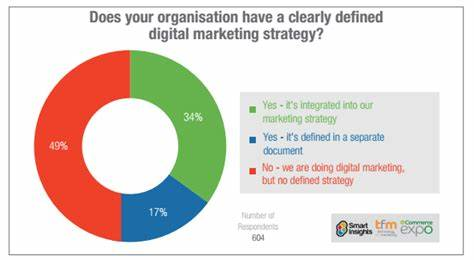 Leads A Defined Marketing Strategy_ digital marketing strategy how to structure a plan
