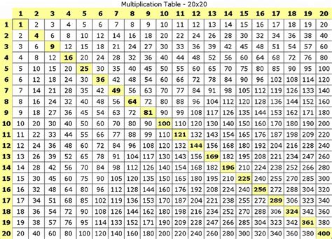 Printable Multiplication Chart 1 500  Number Names