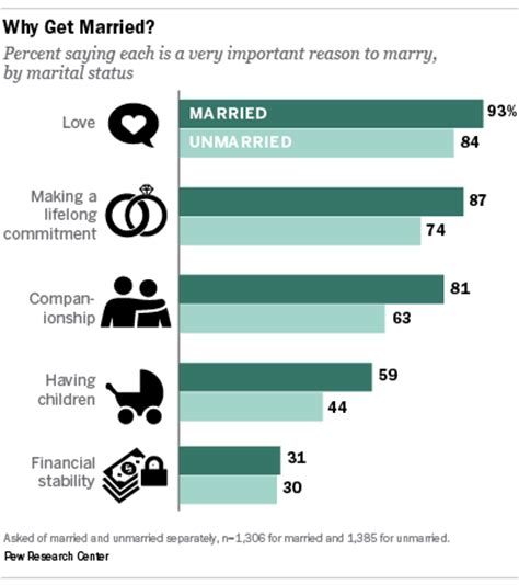 how do you to be to get married love and marriage pew research center
