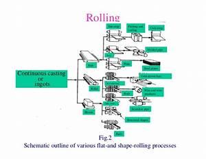 rolling+process