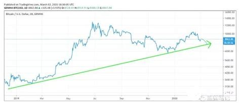 As for his thoughts on bitcoin in 2020, a chart analysis based on btc price movement throughout its history had him convinced that btc will hit the value of $91,000. Bitcoin price trend analysis from 2010 to 2020 - Electronic Paper