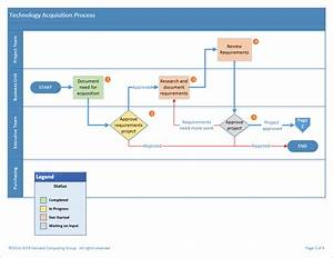 Sales Process Mapping Examples