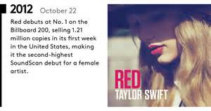 How Taylor Swift Has Ruled the Charts: From 'Tim McGraw ...