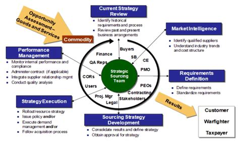 commodity type business procurement category strategy template images template