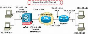 Sdm  Site-to-site Ipsec Vpn Between Asa  Pix And An Ios Router Configuration Example