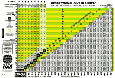padi dive table calculator dive computers vs dive tables scuba diving gear