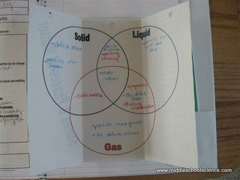 Venn Diagram Of State Of Matter by States Phases Of Matter Venn Diagram Creativity