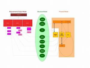 Function Structure Process Diagram