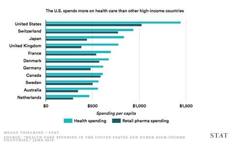 """If you lost coverage and didn't file your 2018 taxes ye t, find out if you qualify for a health coverage exemption. """"Why does the U.S. spend so much on health care?"""" - STAT ..."""