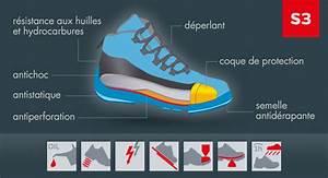 Test De Sécurité : informations norme s3 chaussures de s curit w rth modyf ~ Medecine-chirurgie-esthetiques.com Avis de Voitures