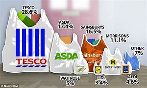 Tesco sales are worst results for 20 years and it may be ...