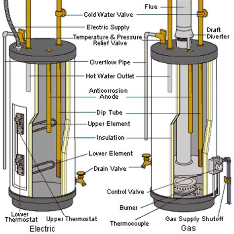 Water Heaters Basics Types Components How They Work