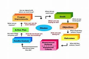 Research And Development Flow Chart Example
