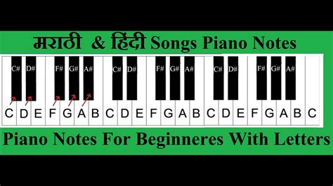 These piano notes for beginners with letters are designed to make it easy and fun for anyone to learn to play. Legend Of Zelda Theme Piano Letter Notes | Letter Template
