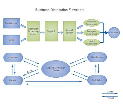 business distribution flowchart  business