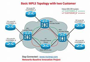 Configuration Of Mpls Switching And Forwarding