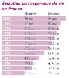 Maladie De Crohn Esp Rance De Vie by Forum Actualite Com Sujet Changement Climatique Il