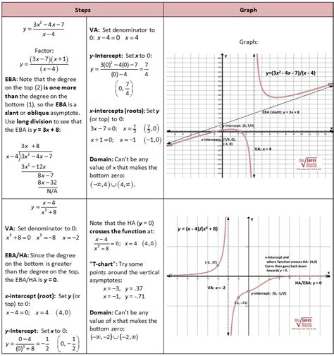 graphing rational functions including asymptotes she