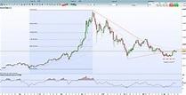 Bitcoin Chart Analysis: Bulls to Return as Prices Edge Higher - Nasdaq.com