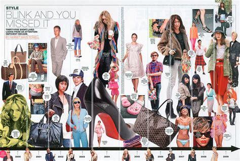 fashion 2000 s culture