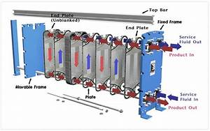 Heat Exchangers  Phe