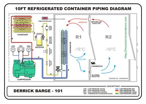 refrigerated container hermawans blog refrigeration  air conditioning systems
