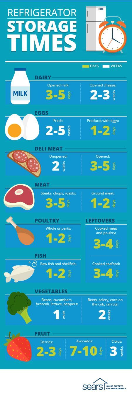fridge long food storage keep refrigerator times shelf eggs guidelines meat stay fresh those kitchen stuff still deli solutions