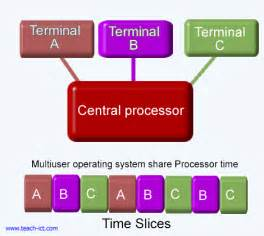 Multi-User Computer Operating System
